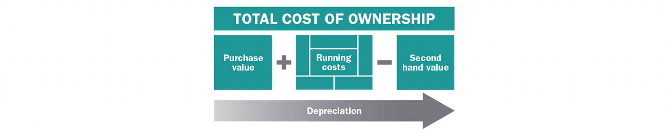How to reduce total cost of lift truck ownership